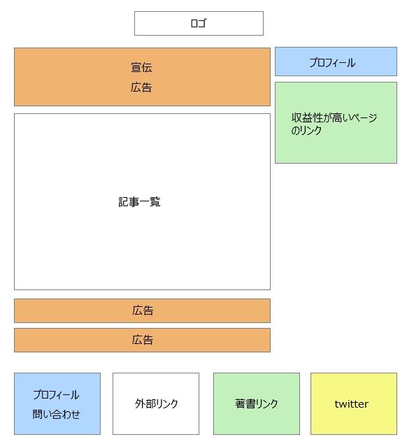 イケダハヤト氏記事一覧